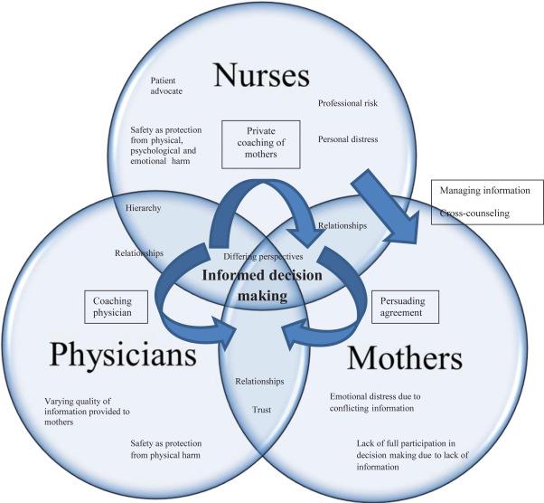 maternity nursing journal articles